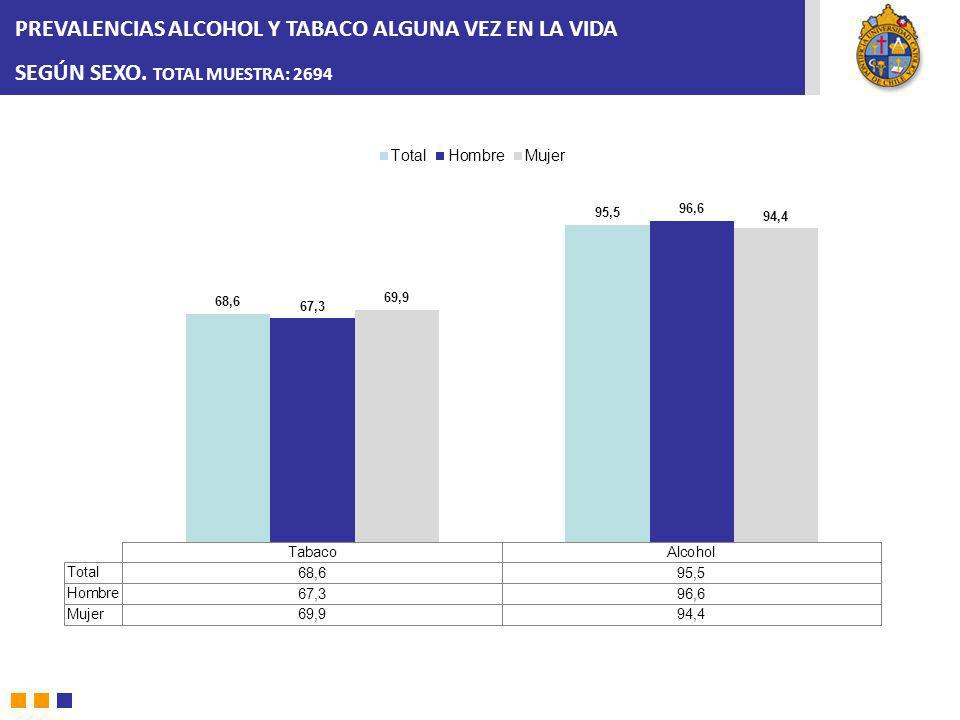 PREVALENCIAS ALCOHOL Y TABACO ALGUNA VEZ EN LA VIDA SEGÚN SEXO. TOTAL MUESTRA: 2694