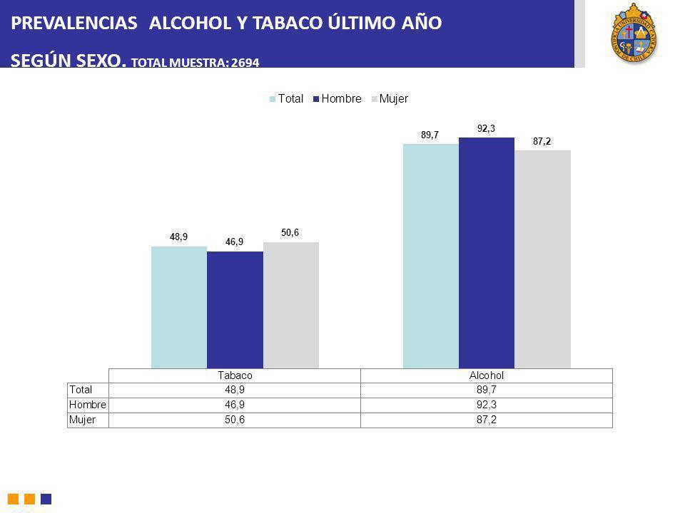 PREVALENCIAS ALCOHOL Y TABACO ÚLTIMO AÑO SEGÚN SEXO. TOTAL MUESTRA: 2694