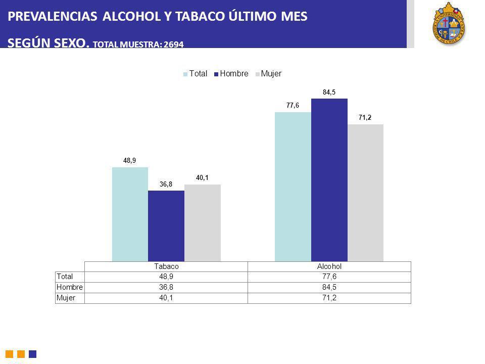 PREVALENCIAS ALCOHOL Y TABACO ÚLTIMO MES SEGÚN SEXO. TOTAL MUESTRA: 2694