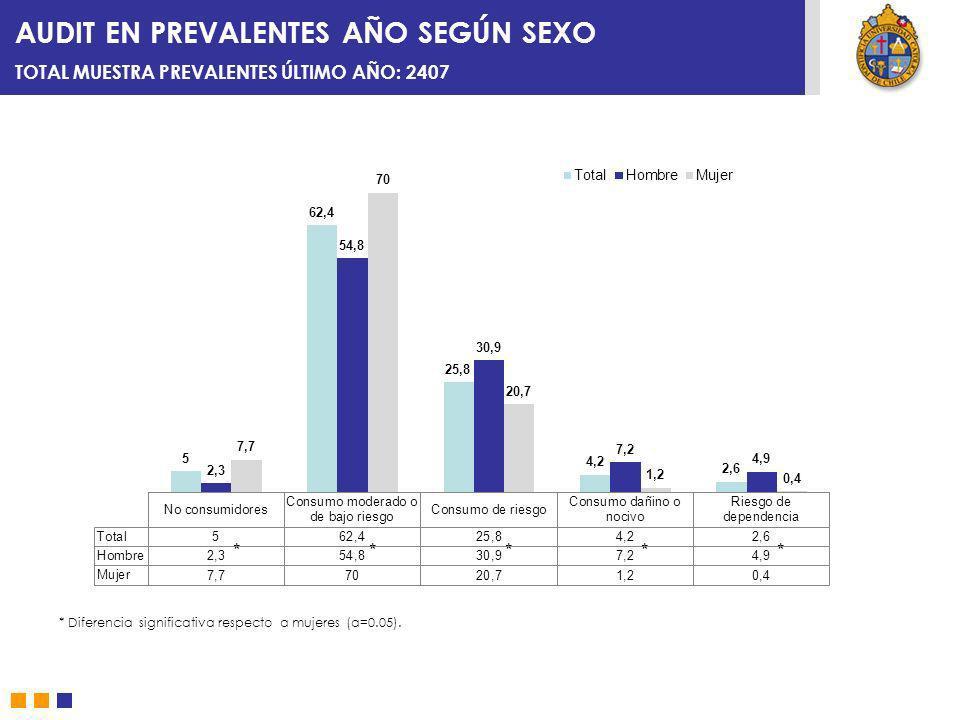 AUDIT EN PREVALENTES AÑO SEGÚN SEXO TOTAL MUESTRA PREVALENTES ÚLTIMO AÑO: 2407 * Diferencia significativa respecto a mujeres (α=0.05). *****