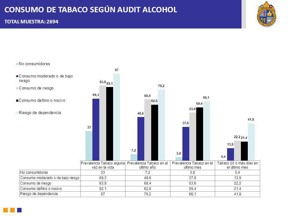 CONSUMO DE TABACO SEGÚN AUDIT ALCOHOL TOTAL MUESTRA: 2694