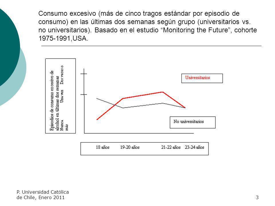 Consumo excesivo (más de cinco tragos estándar por episodio de consumo) en las últimas dos semanas según grupo (universitarios vs. no universitarios).