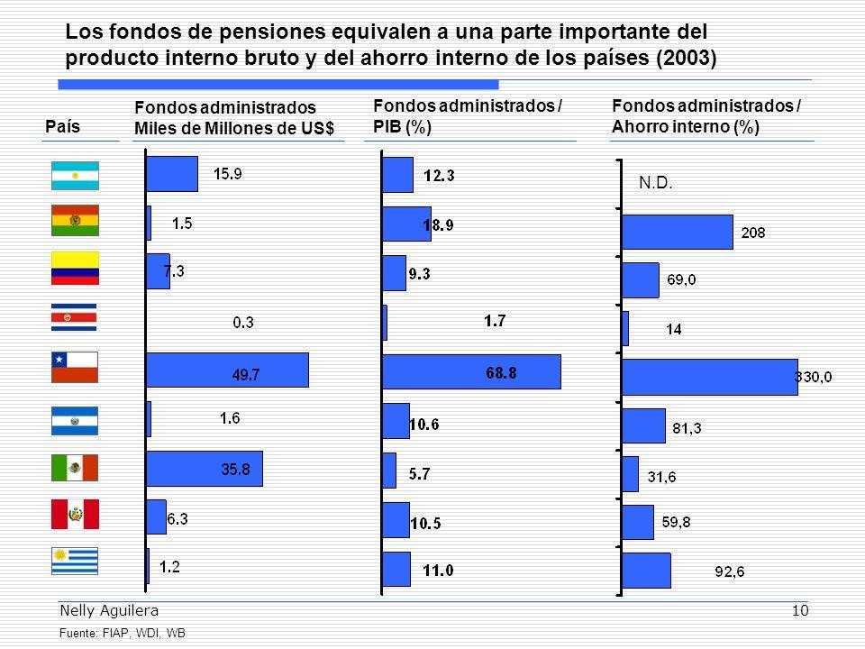 Nelly Aguilera10 Fondos administrados / PIB (%) Fondos administrados / Ahorro interno (%) Los fondos de pensiones equivalen a una parte importante del producto interno bruto y del ahorro interno de los países (2003) País Fondos administrados Miles de Millones de US$ Fuente: FIAP, WDI, WB N.D.