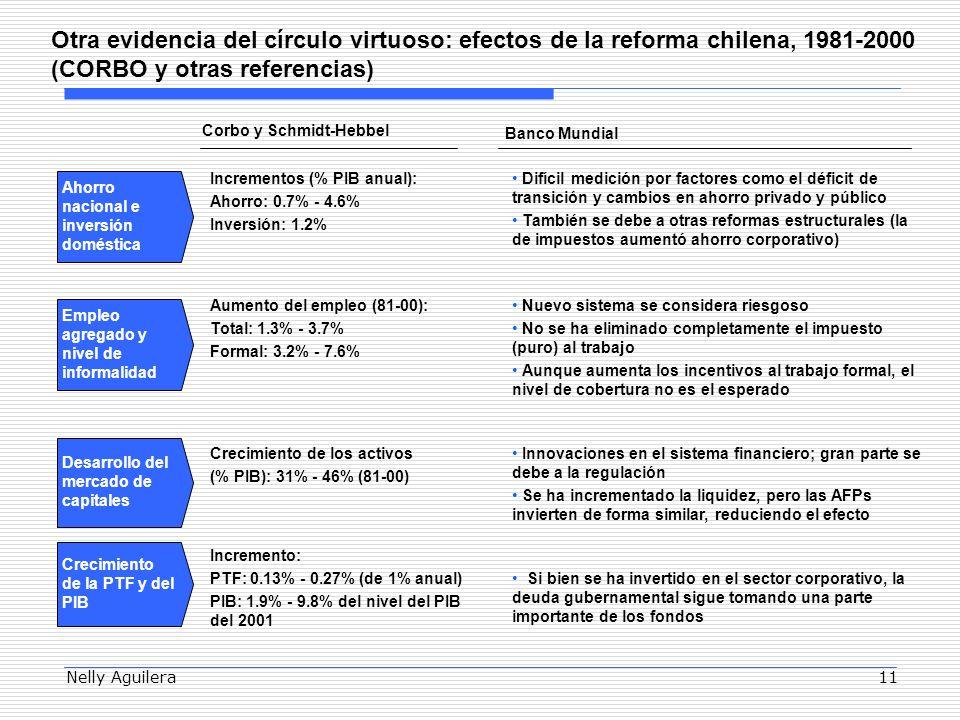 Nelly Aguilera11 Otra evidencia del círculo virtuoso: efectos de la reforma chilena, 1981-2000 (CORBO y otras referencias) Ahorro nacional e inversión doméstica Empleo agregado y nivel de informalidad Desarrollo del mercado de capitales Crecimiento de la PTF y del PIB Incrementos (% PIB anual): Ahorro: 0.7% - 4.6% Inversión: 1.2% Difícil medición por factores como el déficit de transición y cambios en ahorro privado y público También se debe a otras reformas estructurales (la de impuestos aumentó ahorro corporativo) Aumento del empleo (81-00): Total: 1.3% - 3.7% Formal: 3.2% - 7.6% Nuevo sistema se considera riesgoso No se ha eliminado completamente el impuesto (puro) al trabajo Aunque aumenta los incentivos al trabajo formal, el nivel de cobertura no es el esperado Crecimiento de los activos (% PIB): 31% - 46% (81-00) Innovaciones en el sistema financiero; gran parte se debe a la regulación Se ha incrementado la liquidez, pero las AFPs invierten de forma similar, reduciendo el efecto Corbo y Schmidt-Hebbel Incremento: PTF: 0.13% - 0.27% (de 1% anual) PIB: 1.9% - 9.8% del nivel del PIB del 2001 Si bien se ha invertido en el sector corporativo, la deuda gubernamental sigue tomando una parte importante de los fondos Banco Mundial
