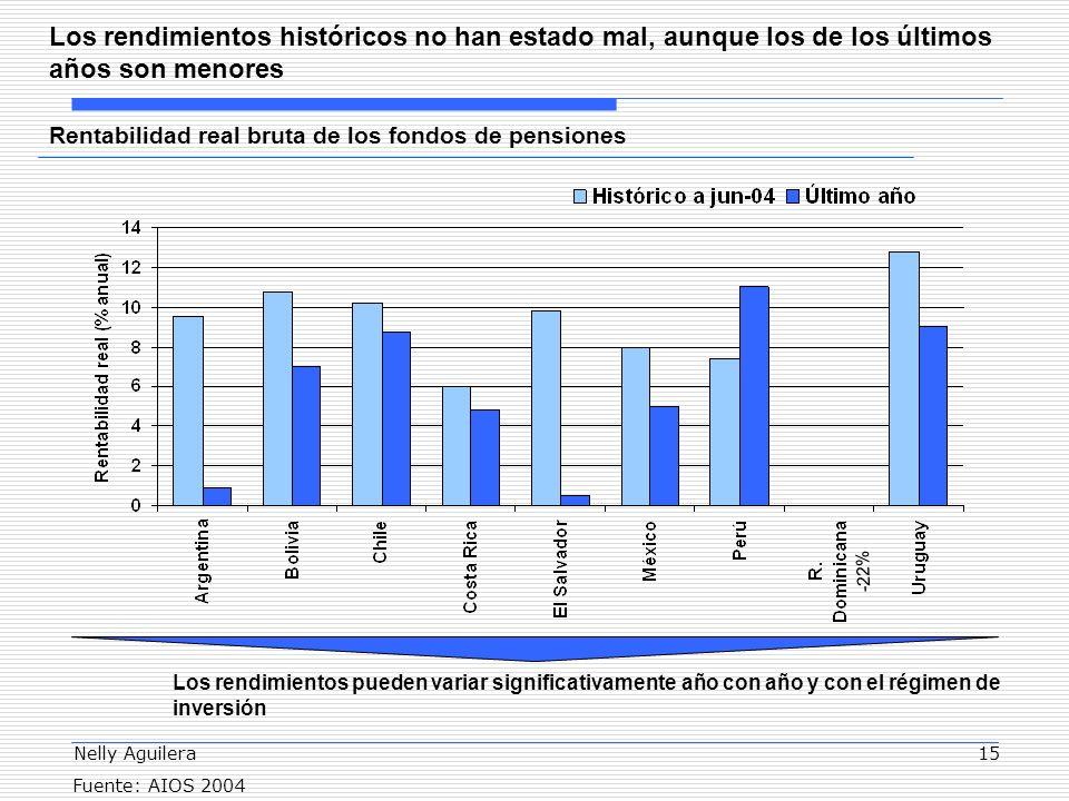 Nelly Aguilera15 Los rendimientos históricos no han estado mal, aunque los de los últimos años son menores Fuente: AIOS 2004 -22% Rentabilidad real bruta de los fondos de pensiones Los rendimientos pueden variar significativamente año con año y con el régimen de inversión
