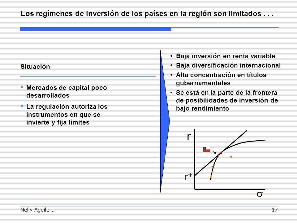 Nelly Aguilera17 Los regímenes de inversión de los países en la región son limitados...