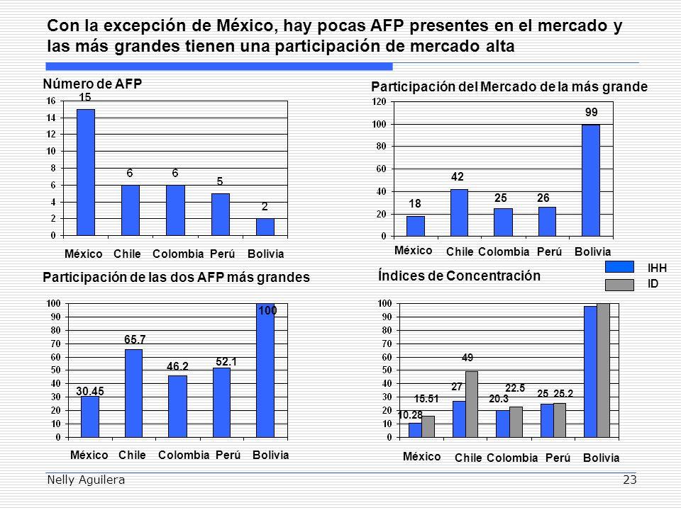 Nelly Aguilera23 Con la excepción de México, hay pocas AFP presentes en el mercado y las más grandes tienen una participación de mercado alta MéxicoChile Número de AFP 18 42 México Chile Índices de Concentración Participación de las dos AFP más grandes 30.45 65.7 IHH ID 10.28 15.51 27 49 ColombiaPerú 2526 ColombiaPerú 46.2 52.1 20.3 22.5 2525.2 Participación del Mercado de la más grande Bolivia 99 Bolivia MéxicoChileColombiaPerúBolivia 100 México ChileColombiaPerúBolivia