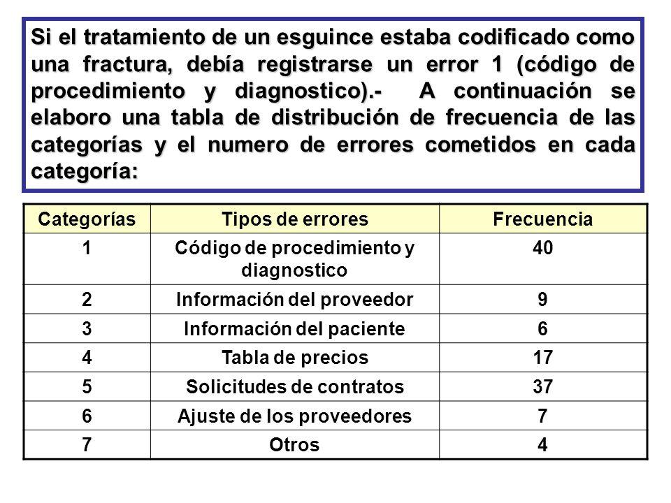 Si el tratamiento de un esguince estaba codificado como una fractura, debía registrarse un error 1 (código de procedimiento y diagnostico).- A continu