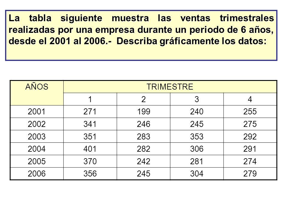 La tabla siguiente muestra las ventas trimestrales realizadas por una empresa durante un periodo de 6 años, desde el 2001 al 2006.- Describa gráficame