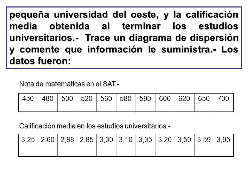 pequeña universidad del oeste, y la calificación media obtenida al terminar los estudios universitarios.- Trace un diagrama de dispersión y comente qu