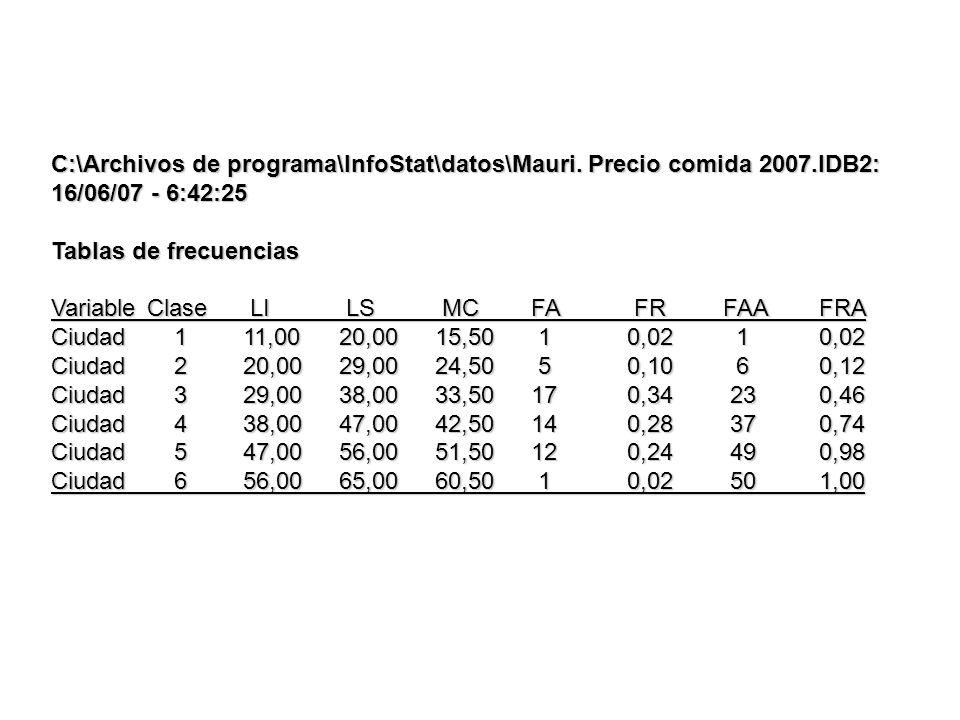 C:\Archivos de programa\InfoStat\datos\Mauri. Precio comida 2007.IDB2: 16/06/07 - 6:42:25 Tablas de frecuencias VariableClase LI LS MC FA FR FAAFRA Ci