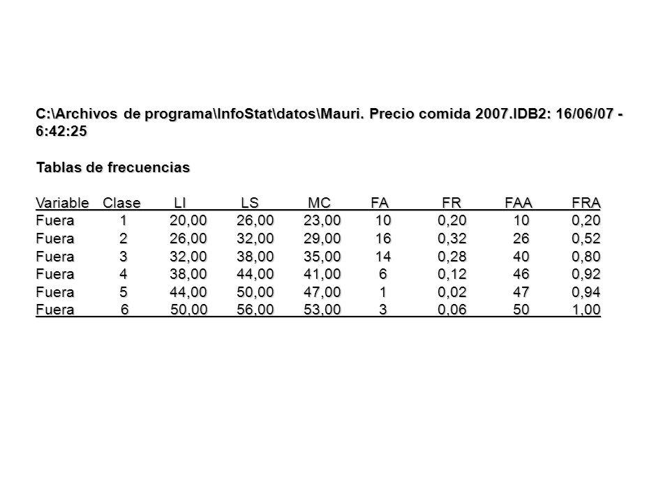 C:\Archivos de programa\InfoStat\datos\Mauri. Precio comida 2007.IDB2: 16/06/07 - 6:42:25 Tablas de frecuencias VariableClase LI LS MC FA FR FAAFRA Fu