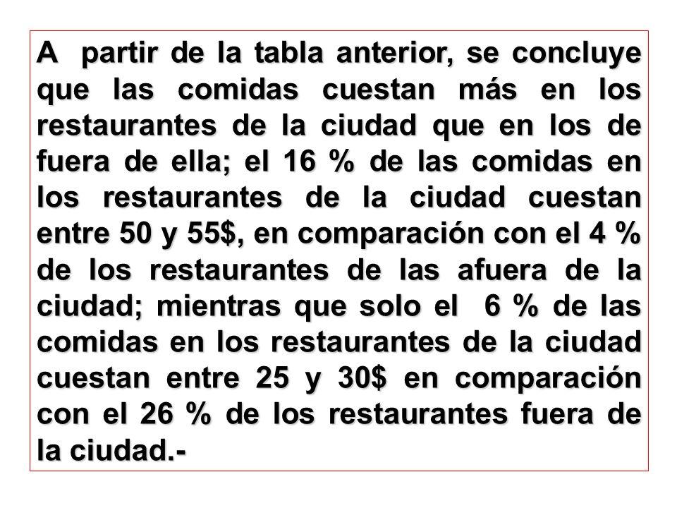 A partir de la tabla anterior, se concluye que las comidas cuestan más en los restaurantes de la ciudad que en los de fuera de ella; el 16 % de las co