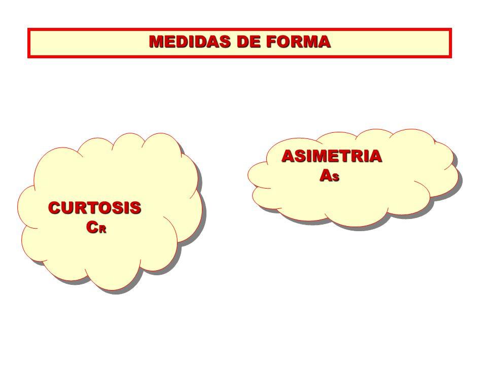 MEDIDAS DE FORMA CURTOSIS C R C RCURTOSIS ASIMETRIA A S A SASIMETRIA