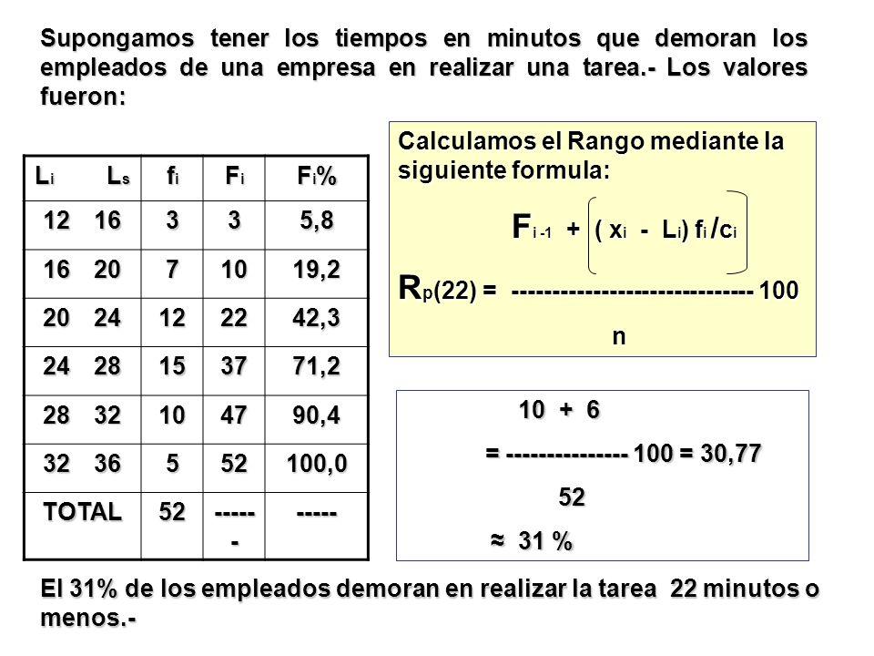 L i L s fifififi FiFiFiFi Fi%Fi%Fi%Fi% 1216 335,8 1620 71019,2 2024 122242,3 2428 153771,2 2832 104790,4 3236 552100,0 TOTAL52 ----- - ----- Supongamo