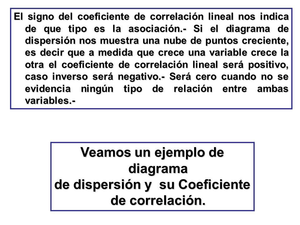 El signo del coeficiente de correlación lineal nos indica de que tipo es la asociación.- Si el diagrama de dispersión nos muestra una nube de puntos c