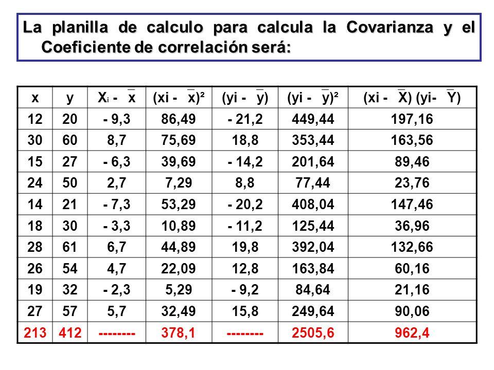 La planilla de calculo para calcula la Covarianza y el Coeficiente de correlación será: xy X i - x(xi - x)²(yi - y)(yi - y)²(xi - X) (yi- Y) 1220- 9,3