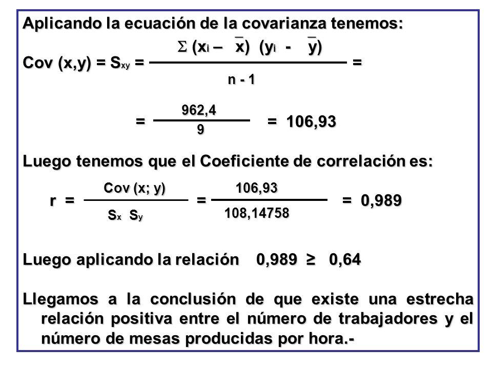 Aplicando la ecuación de la covarianza tenemos: Cov (x,y) = S xy = = = = 106,93 = = 106,93 Luego tenemos que el Coeficiente de correlación es: r = = =
