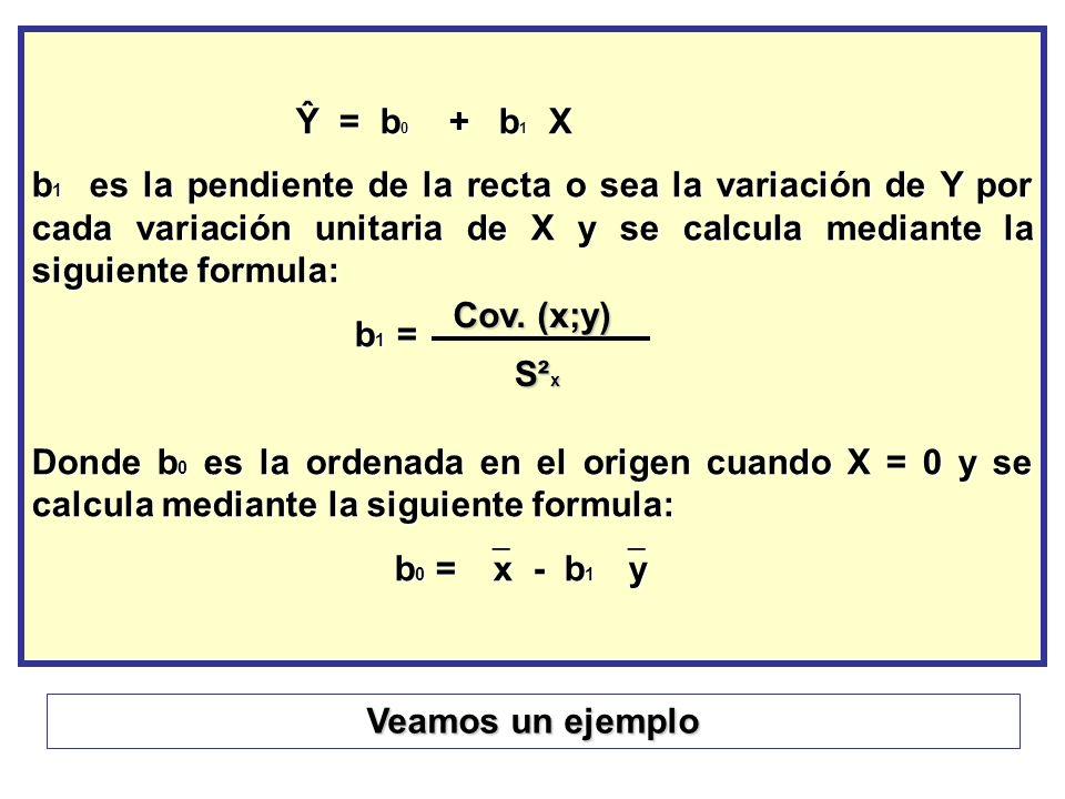 Ŷ = b 0 + b 1 X Ŷ = b 0 + b 1 X b 1 es la pendiente de la recta o sea la variación de Y por cada variación unitaria de X y se calcula mediante la sigu