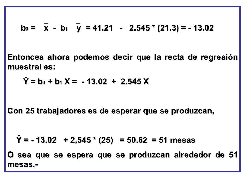 b 0 = x - b 1 y = 41.21 - 2.545 * (21.3) = - 13.02 b 0 = x - b 1 y = 41.21 - 2.545 * (21.3) = - 13.02 Entonces ahora podemos decir que la recta de reg