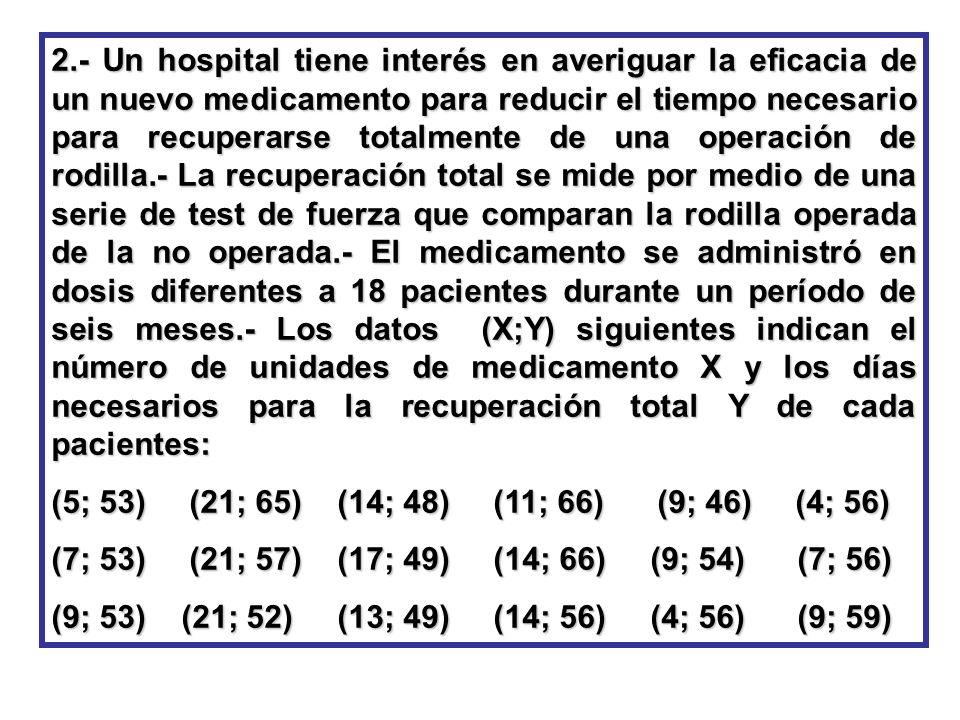 2.- Un hospital tiene interés en averiguar la eficacia de un nuevo medicamento para reducir el tiempo necesario para recuperarse totalmente de una ope