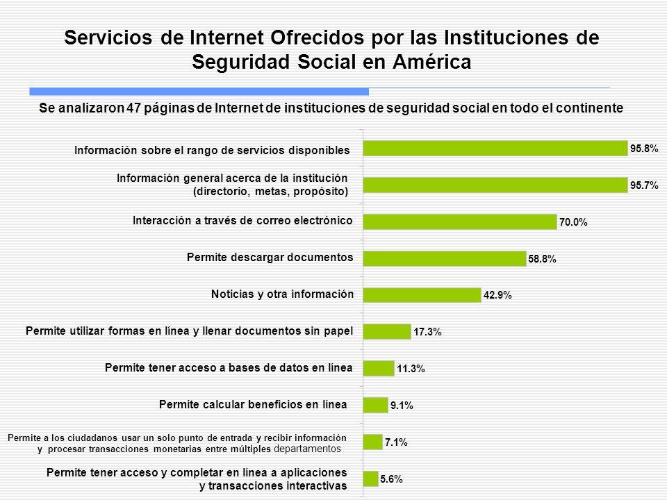Servicios de Internet Ofrecidos por las Instituciones de Seguridad Social en América Se analizaron 47 páginas de Internet de instituciones de segurida