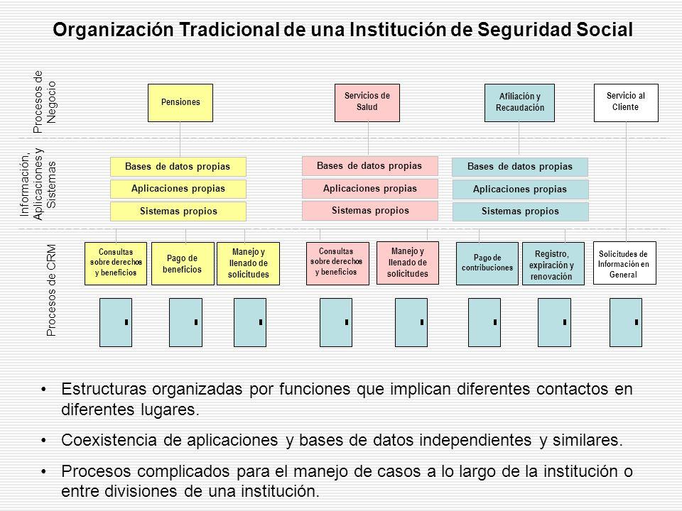 Organización Tradicional de una Institución de Seguridad Social Registro, expiración y renovación Consultas sobre derechos y beneficios Pago de contri