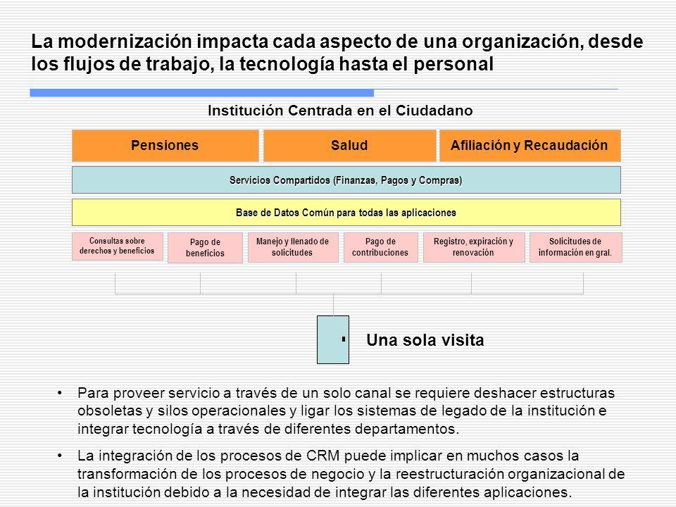 Institución Centrada en el Ciudadano Base de Datos Común para todas las aplicaciones Registro, expiración y renovación Pago de contribuciones Pago de