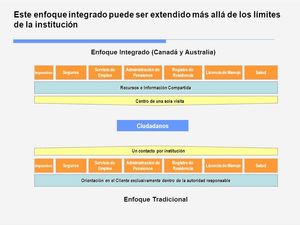 Enfoque Integrado (Canadá y Australia) Recursos e Información Compartida Este enfoque integrado puede ser extendido más allá de los límites de la inst