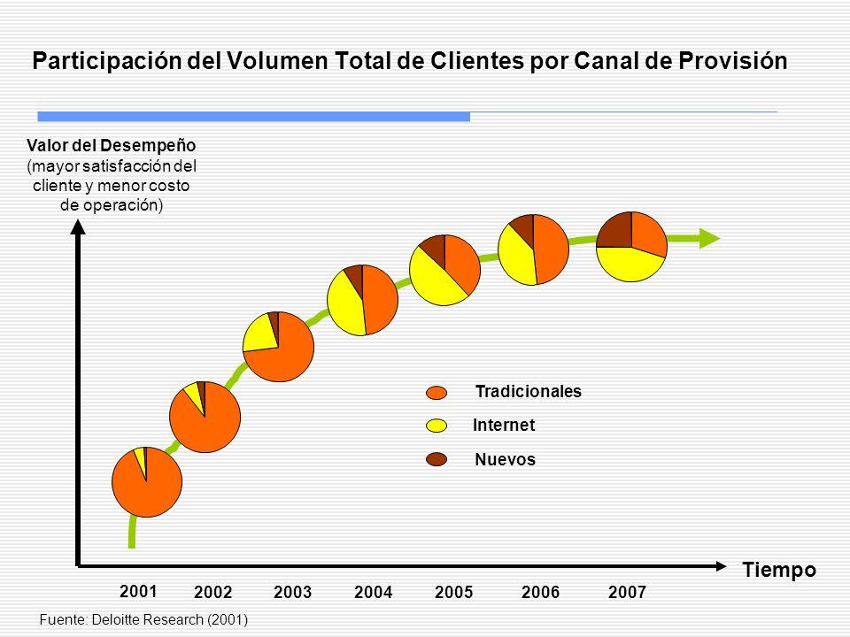 Participación del Volumen Total de Clientes por Canal de Provisión Fuente: Deloitte Research (2001) Tiempo 2001 200220032004200520062007 Valor del Des