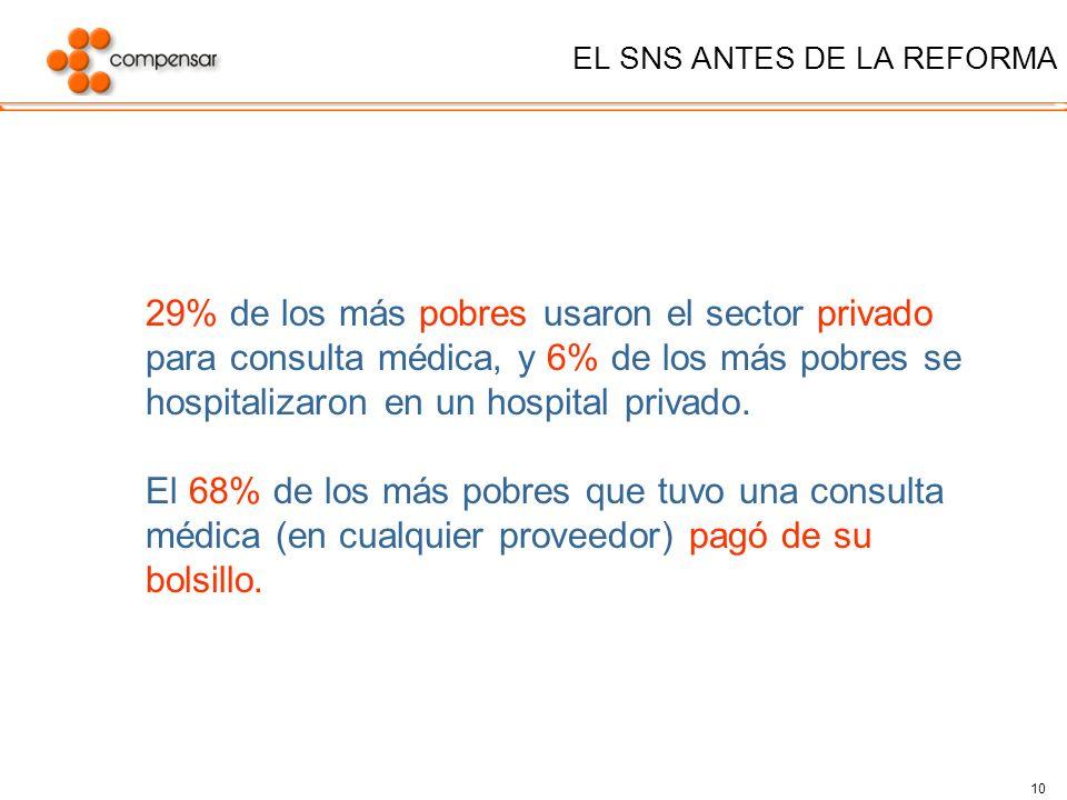 10 EL SNS ANTES DE LA REFORMA 29% de los más pobres usaron el sector privado para consulta médica, y 6% de los más pobres se hospitalizaron en un hosp