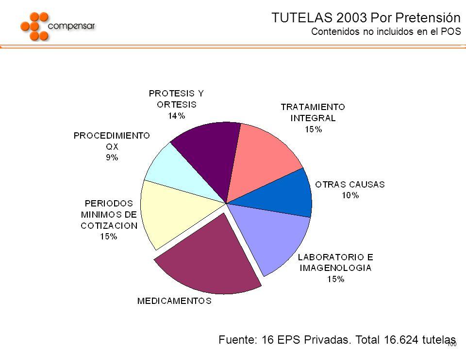 100 TUTELAS 2003 Por Pretensión Contenidos no incluidos en el POS Fuente: 16 EPS Privadas. Total 16.624 tutelas