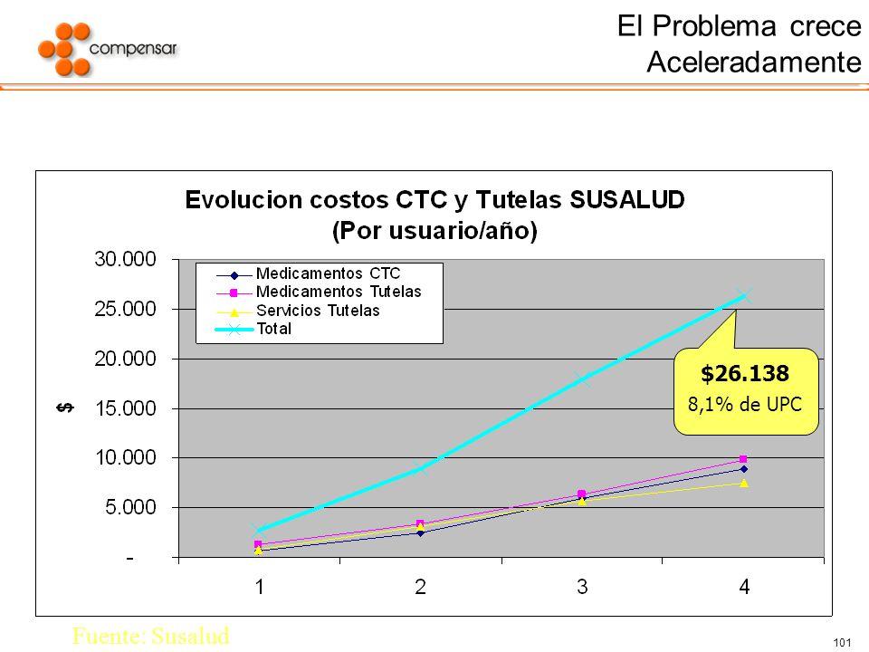 101 El Problema crece Aceleradamente $26.138 8,1% de UPC Fuente: Susalud