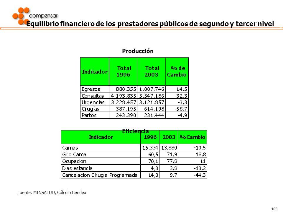 102 Equilibrio financiero de los prestadores públicos de segundo y tercer nivel Producción Eficiencia Fuente: MINSALUD, Cálculo Cendex