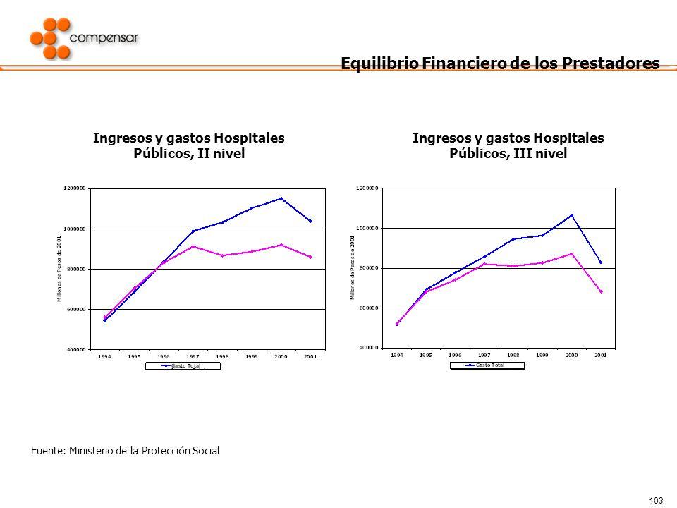 103 Equilibrio Financiero de los Prestadores Fuente: Ministerio de la Protección Social Ingresos y gastos Hospitales Públicos, II nivel Ingresos y gas