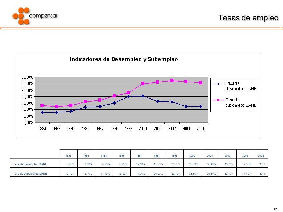 16 Tasas de empleo Tasas de empleo 199319941995199619971998199920002001200220032004 Tasa de desempleo DANE7,80%7,60%8,70%12,00%12,10%15,00%20,10%20,20