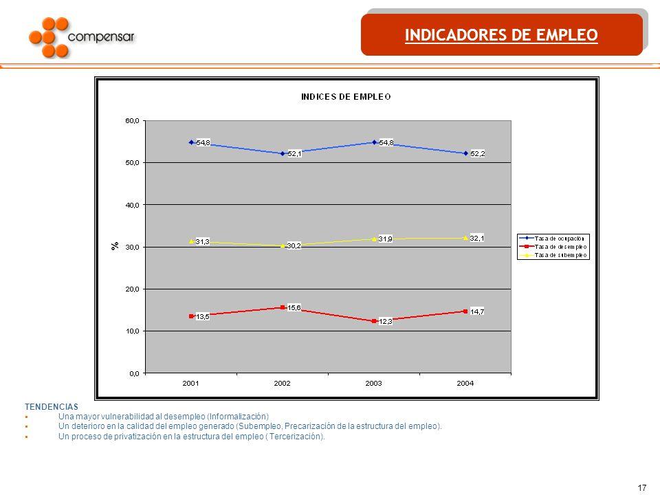 17 TENDENCIAS Una mayor vulnerabilidad al desempleo (Informalización) Un deterioro en la calidad del empleo generado (Subempleo, Precarización de la e