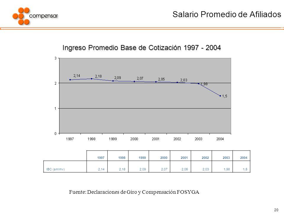 20 Salario Promedio de Afiliados Fuente: Declaraciones de Giro y Compensación FOSYGA 19971998199920002001200220032004 IBC (smlmv)2,142,182,092,072,052