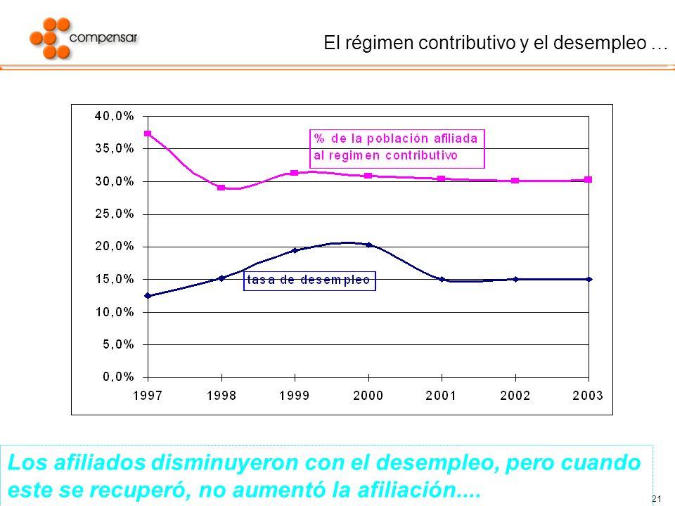 21 El régimen contributivo y el desempleo … Los afiliados disminuyeron con el desempleo, pero cuando este se recuperó, no aumentó la afiliación....