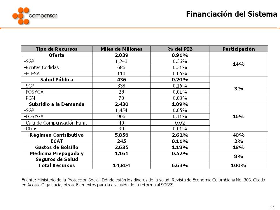 25 Financiación del Sistema Fuente: Ministerio de la Protección Social. Dónde están los dineros de la salud. Revista de Economía Colombiana No. 303. C