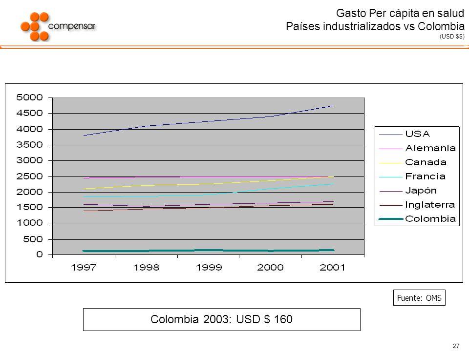 27 Gasto Per cápita en salud Países industrializados vs Colombia (USD $$) Fuente: OMS Colombia 2003: USD $ 160
