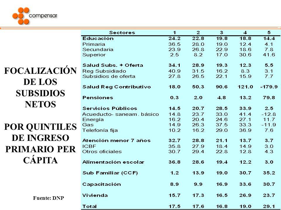 29 FOCALIZACIÓN DE LOS SUBSIDIOS NETOS POR QUINTILES DE INGRESO PRIMARIO PER CÁPITA Fuente: DNP