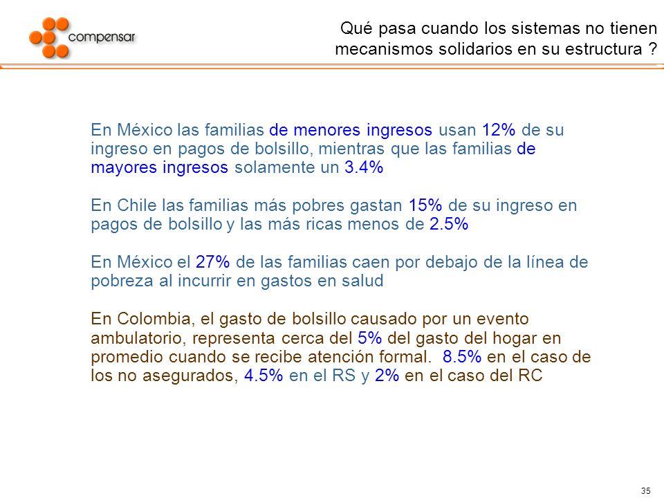 35 Qué pasa cuando los sistemas no tienen mecanismos solidarios en su estructura ? En México las familias de menores ingresos usan 12% de su ingreso e