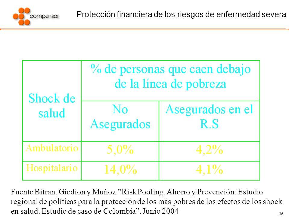 36 Protección financiera de los riesgos de enfermedad severa Fuente Bitran, Giedion y Muñoz.Risk Pooling, Ahorro y Prevención: Estudio regional de pol