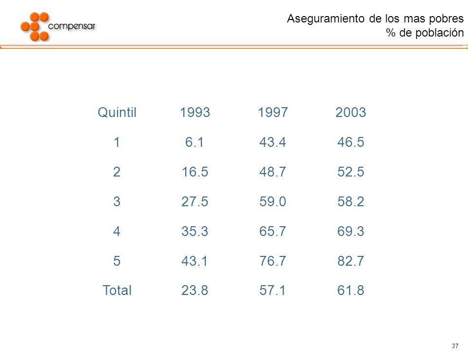 37 Aseguramiento de los mas pobres % de población Quintil199319972003 16.143.446.5 216.548.752.5 327.559.058.2 435.365.769.3 543.176.782.7 Total23.857