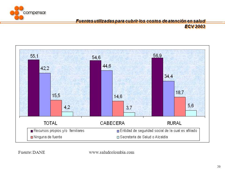 39 Fuente: DANEwww.saludcolombia.com Fuentes utilizadas para cubrir los costos de atención en salud ECV 2003
