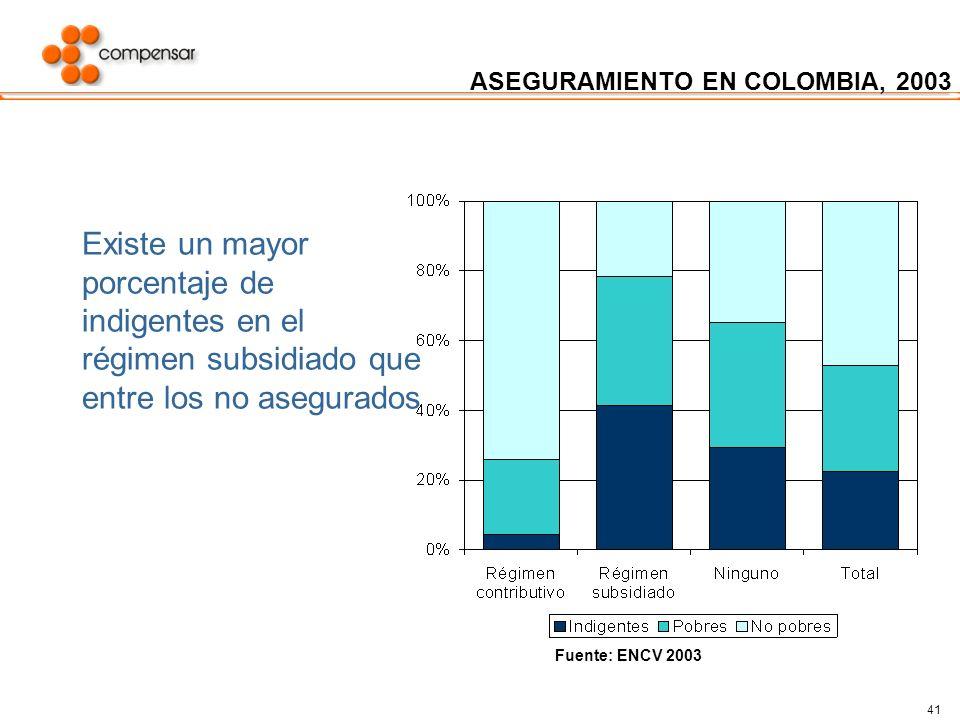 41 ASEGURAMIENTO EN COLOMBIA, 2003 Existe un mayor porcentaje de indigentes en el régimen subsidiado que entre los no asegurados Fuente: ENCV 2003