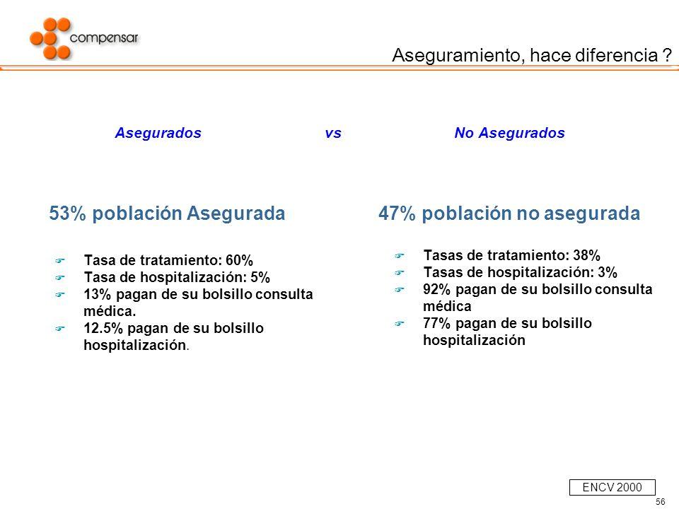 56 Asegurados vs No Asegurados 53% población Asegurada Tasa de tratamiento: 60% Tasa de hospitalización: 5% 13% pagan de su bolsillo consulta médica.
