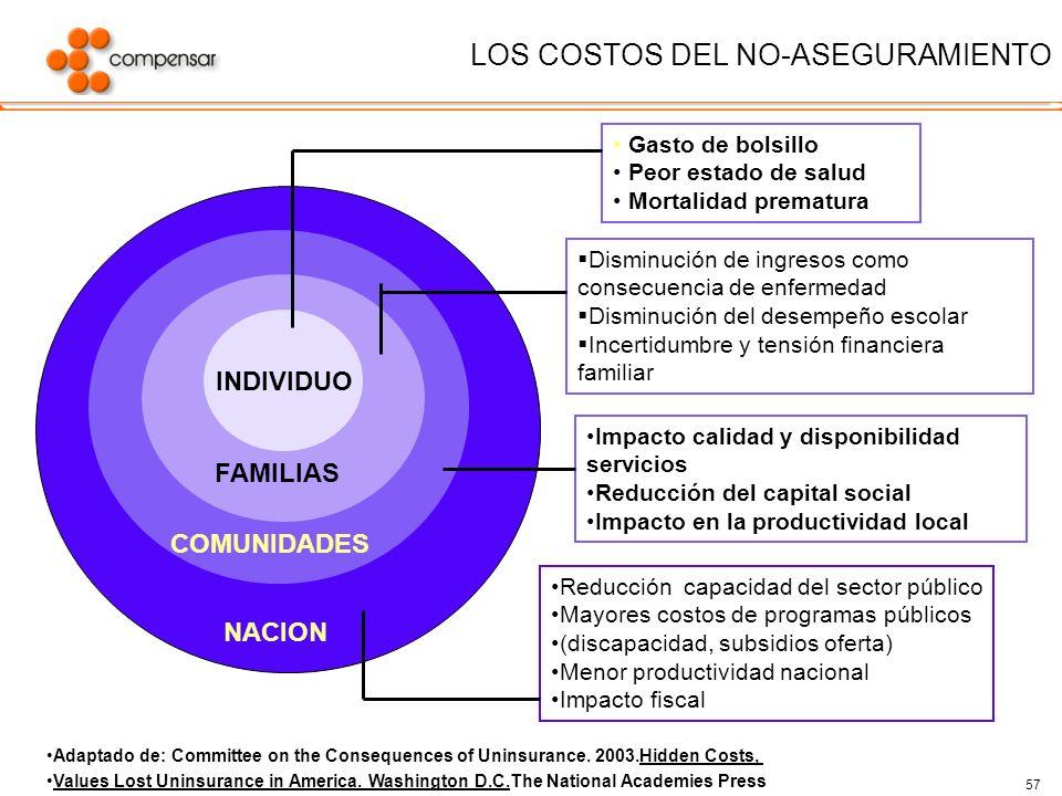 57 LOS COSTOS DEL NO-ASEGURAMIENTO INDIVIDUO FAMILIAS COMUNIDADES NACION Gasto de bolsillo Peor estado de salud Mortalidad prematura Disminución de in