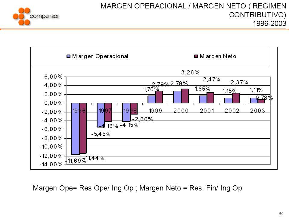 59 MARGEN OPERACIONAL / MARGEN NETO ( REGIMEN CONTRIBUTIVO) 1996-2003 Margen Ope= Res Ope/ Ing Op ; Margen Neto = Res. Fin/ Ing Op
